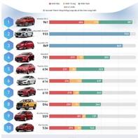 Bảng xếp hạng những mẫu xe ô tô bán chạy nhất tháng 4/2021